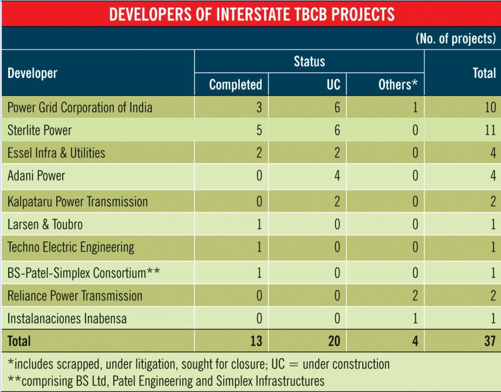 Mega power transmission projects facing RoW constraints -